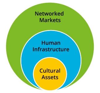 3-factors